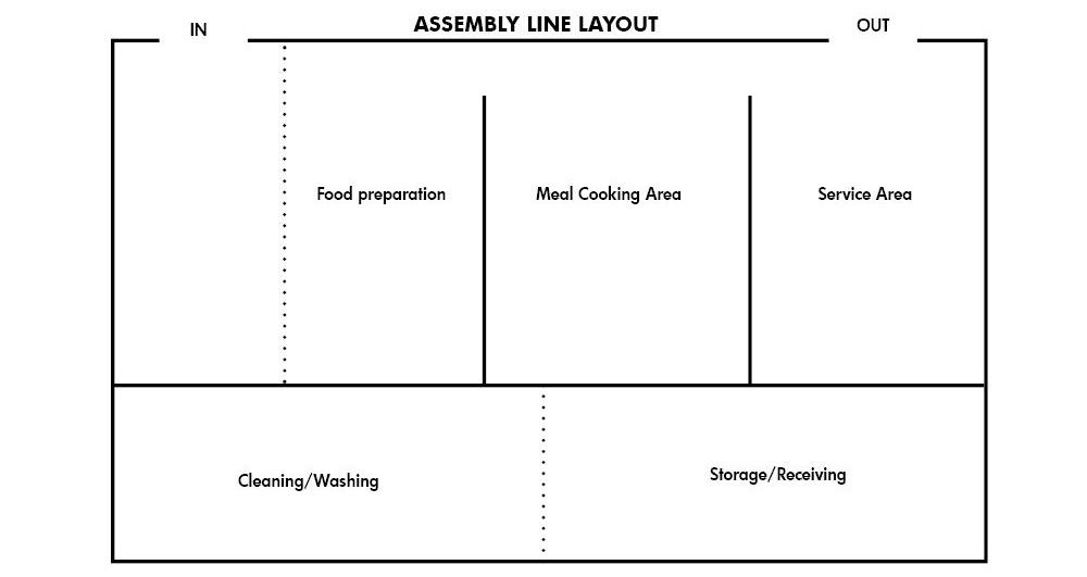 Assembly line Kitchen Layout