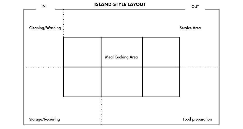 Island style Kitchen Layout