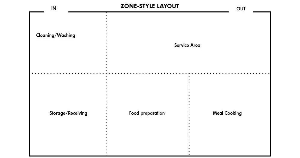 Zone-Style Kitchen Layout