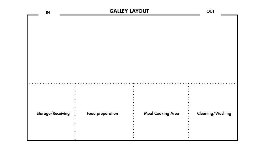 Galley kitchen Layout